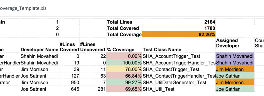 Managing Salesforce com test coverage made simple! (Template